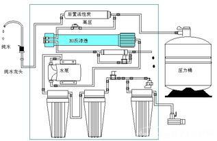 发酵工程的膜过滤设备应用原理及分类