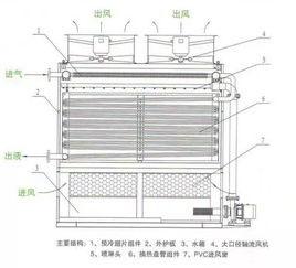 制冷设备——冷凝器的组成与分类